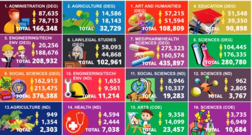Jamb Statistics